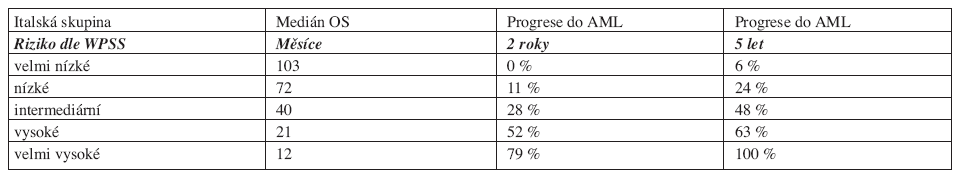 Medián celkového přežití a pravděpodobnost progrese do AML dle WPSS.