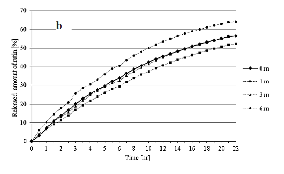 Fig. 6. Rutin dissolution profiles under stability conditions 40/75: (a) final buffer pH 4.0; (b) final buffer pH 6.0
