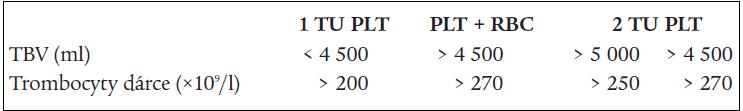 Výběrová kritéria pro dárcovství trombocytů (Centro De Transfusion, Madrid).