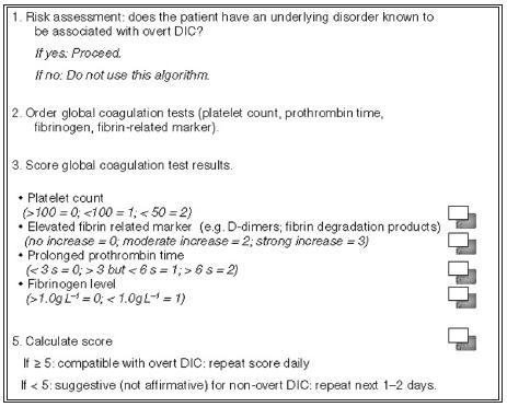 Scoring system for overt disseminated intravascular coagulation (DIC) (6)