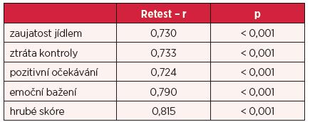 Retestová reliabilita dotazníku G-FCQ-T (n = 391)