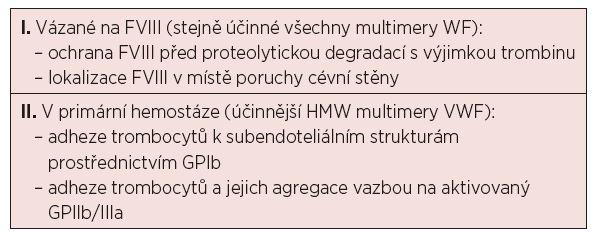 Funkce von Willebrandova faktoru v hemostáze