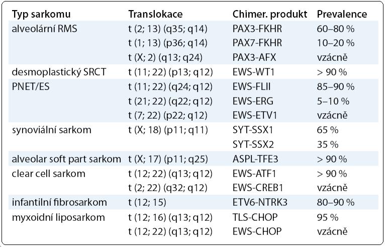 Přehled cytogenetických změn u sarkomů [6].