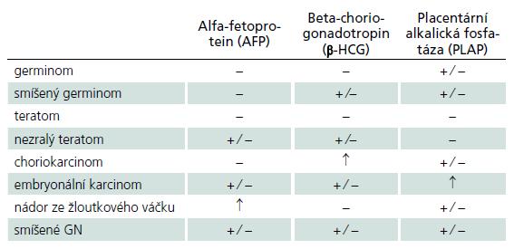Hladiny onkologických markerů u jednotlivých germinálních nádorů v séru a moku. Alfa-fetoprotein je glykoprotein fyziologicky produkovaný buňkami fetálního žloutkového váčku. Beta-humánní choriogonadotropin je glykoprotein secernovaný placentárními trofoblastickými buňkami. Placentární alkalická fosfatáza je izoenzym exprimovaný v placentárním syncitiotrofoblastu. Jejich průkaz v nádorových buňkách je možné stanovit imunohistochemicky.