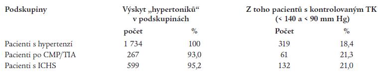 Úspěšnost léčby hypertenze definovaná jako STK < 140 a DTK < 90 mm Hg.
