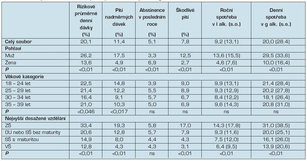 Indikátory konzumu alkoholu podle pohlaví, věkových kategorií a úrovně vzdělání