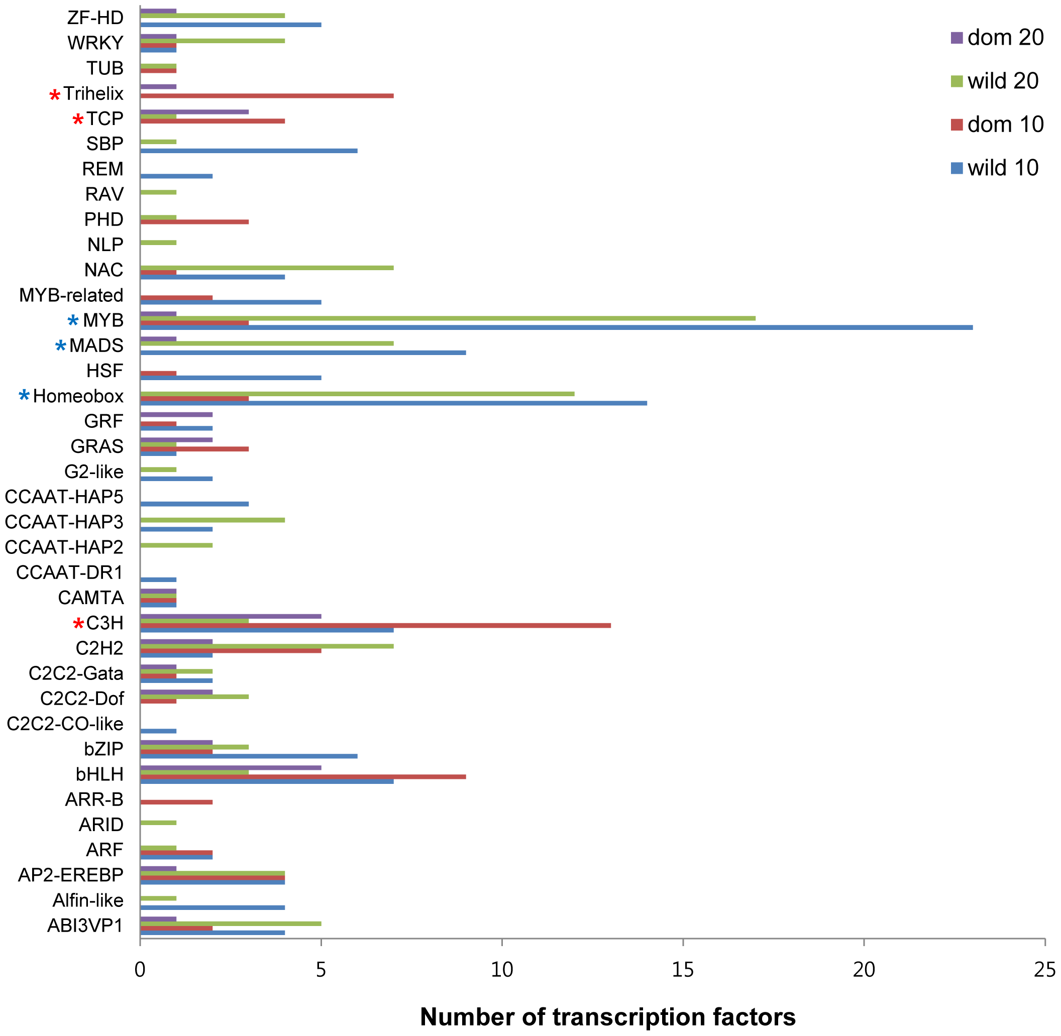 Number of TFs differentially expressed between wild and domesticated cotton.