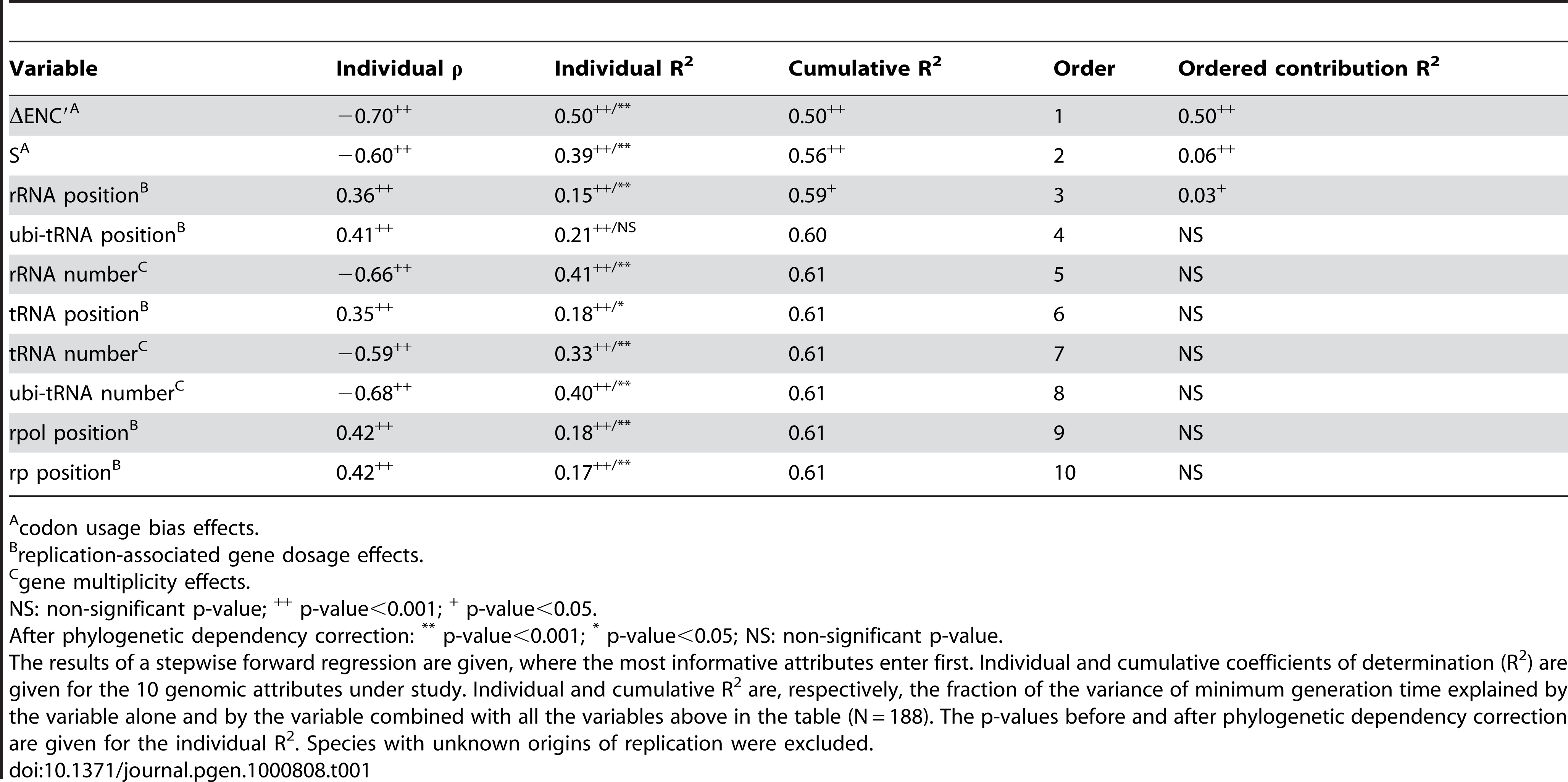 Most informative attributes for the prediction of minimum generation time.