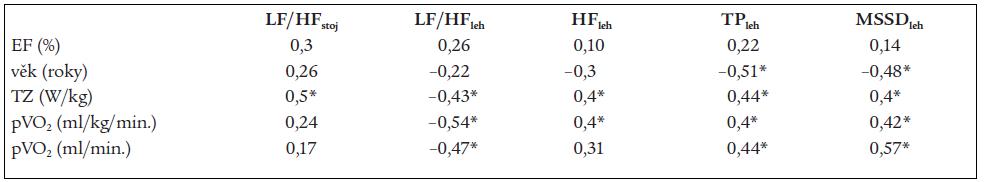 Regresní analýza mezi ukazateli variability srdeční frekvence, ejekční frakcí, věkem a zátěžovými ukazateli po 12 měsících sledování.
