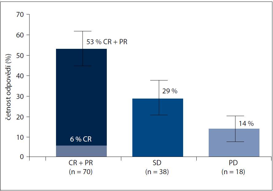 Objektivní léčebná odpověď ve studii BRIM2. Volně podle [23].