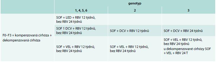 Léčebné režimy HCV po TJ dle EASL doporučení