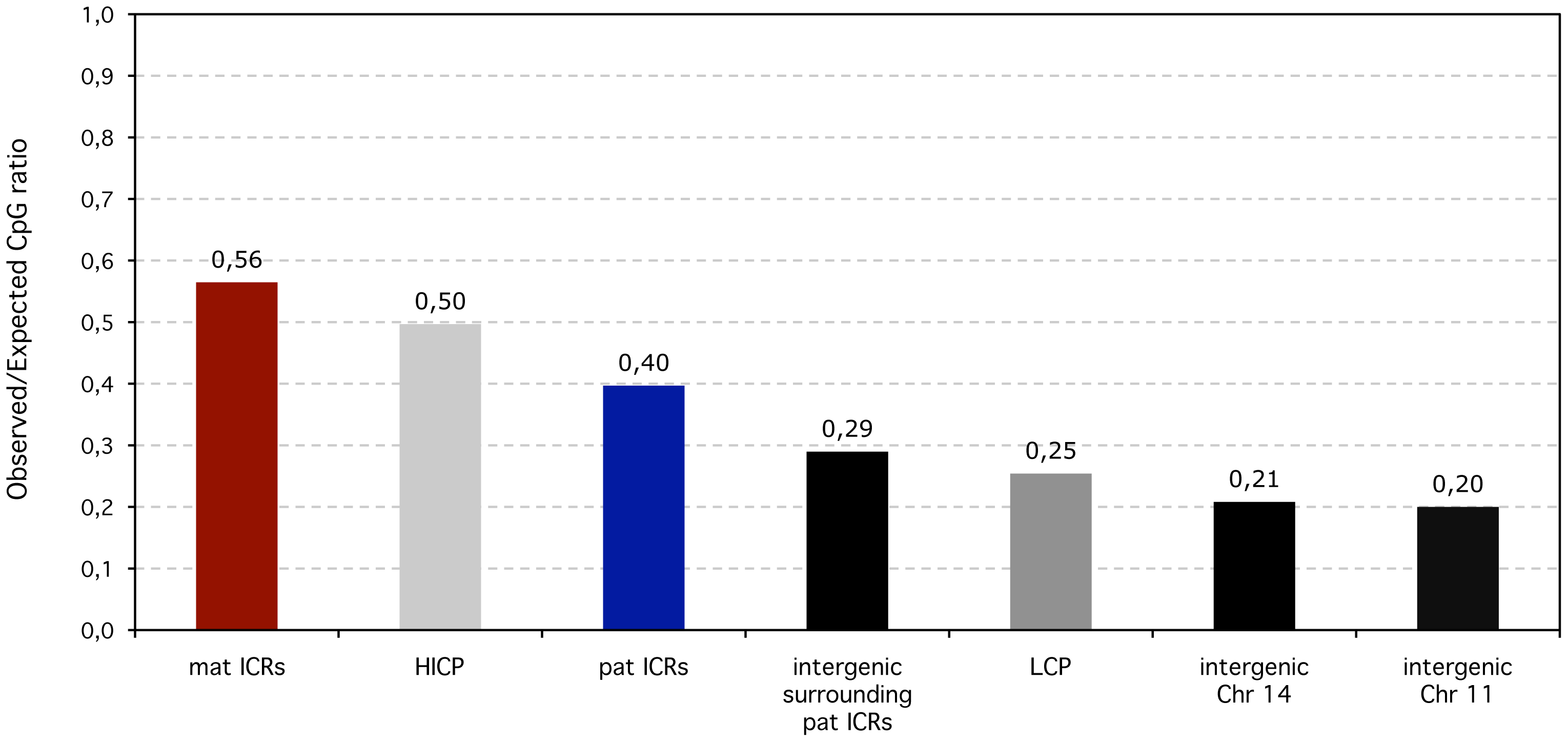 Observed over expected CpG ratios of ICRS compared to non-imprinted promoters and intergenic regions in the human lineage.