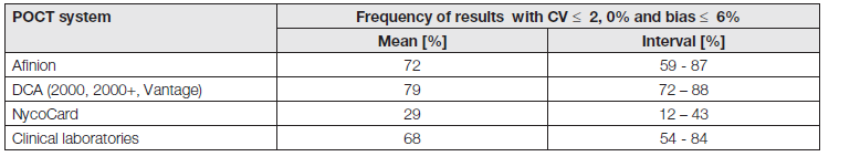 Results of paralell assessment of POCT and clinical laboratories in HbA<sub>1c</sub> measurement. Noklus 2006 – 2012 (1).