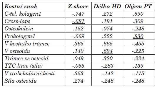 Vztah mezi vybranými kostními znaky a Z-skóre dle DEXA vyšetření, délkou HD léčby (měsíce) a objemem příštitných tělísek (ml) (korelační koeficient Spearman, p<0,05).
