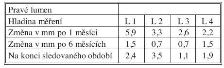 Změny velikosti PL po 1 měsíci, 6 měsících a na konci sledovaného období Tab. 3. True lumen size changes at Month 1, Month 6 and at the end of the study period
