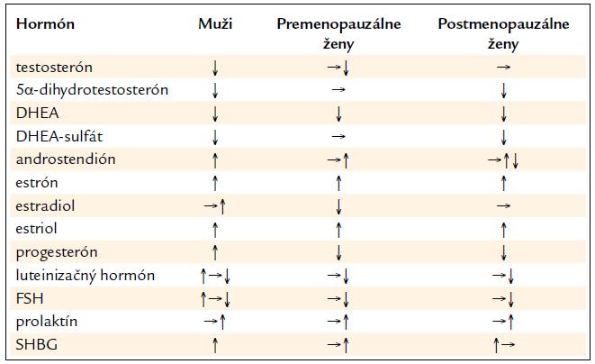 Zmeny pohlavných hormónov pri cirhóze.