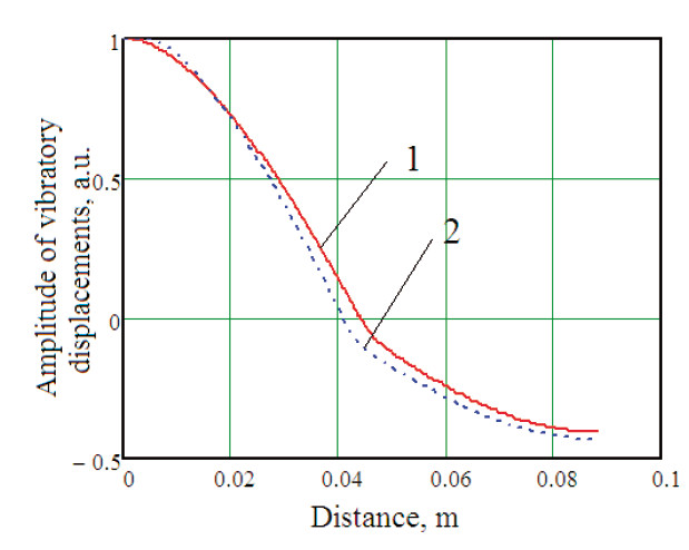 Fig. 2: Distribution of vibratory displacements amplitude along the length of the waveguide.