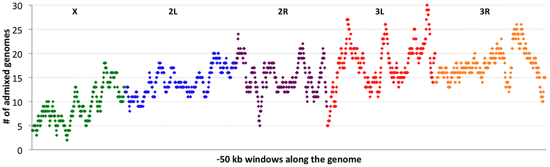 Cosmopolitan admixture levels are depicted across the genome.