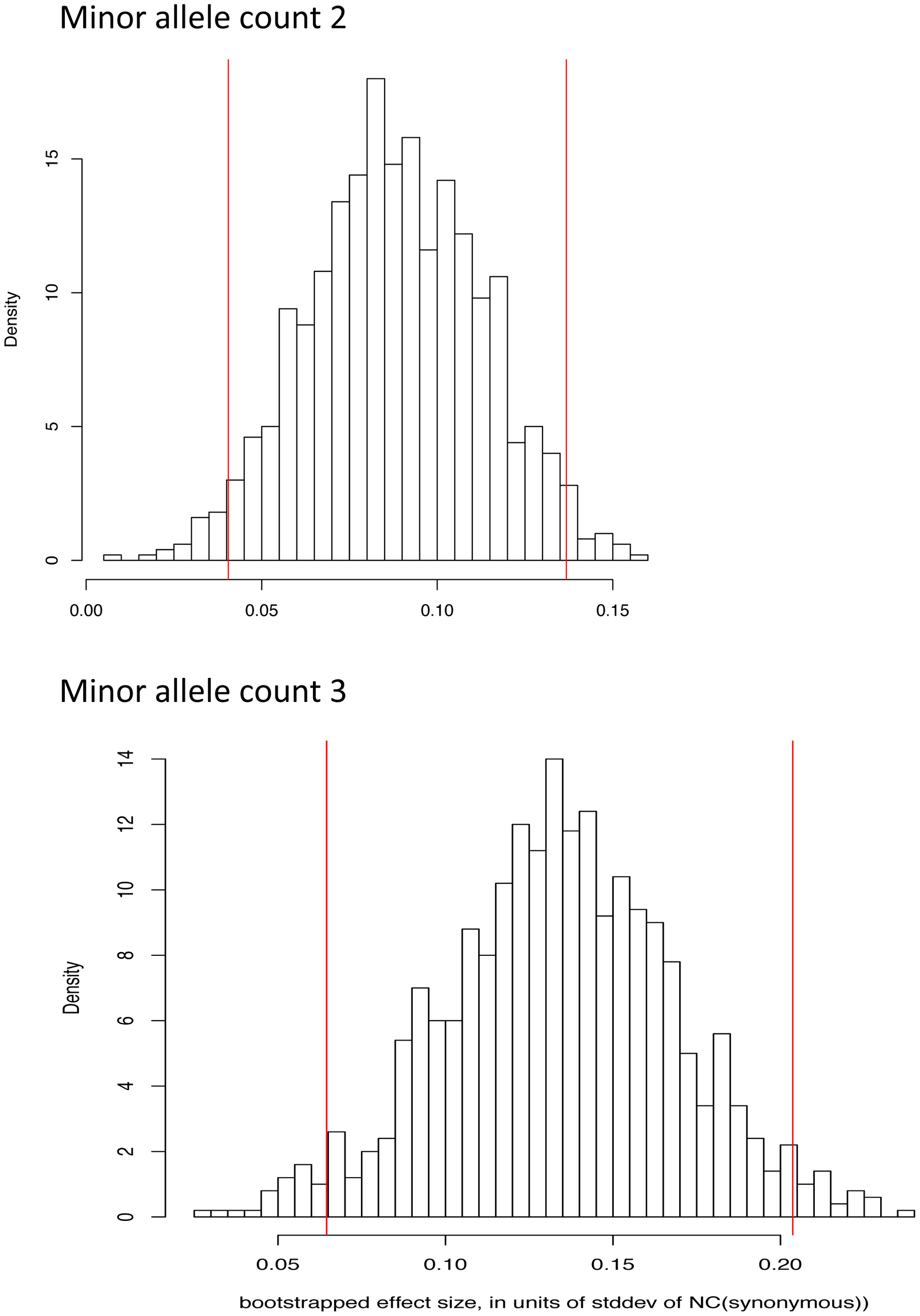 Bootstrap distribution of normalized difference between NC statistic on missense and synonymous variants for derived allele count 2 and 3.