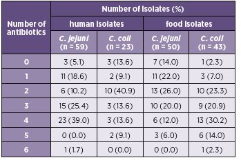 Table 4. Antimicrobial resistance of Campylobacter isolates to multiple antibiotics