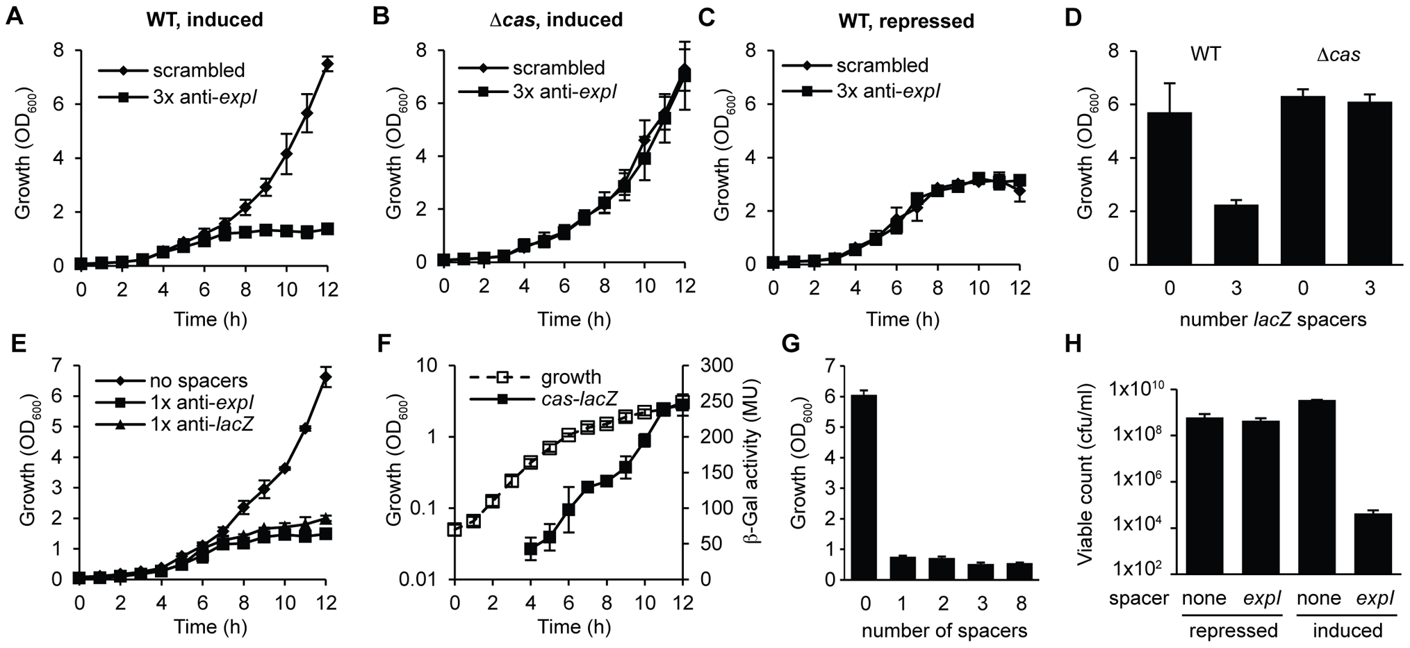 Controlled expression of single anti-<b><i>expI</i></b><b> or anti-</b><b><i>lacZ</i></b><b> spacers causes </b><b><i>cas</i></b><b>–dependent growth inhibition and a reduction in viable count.</b>