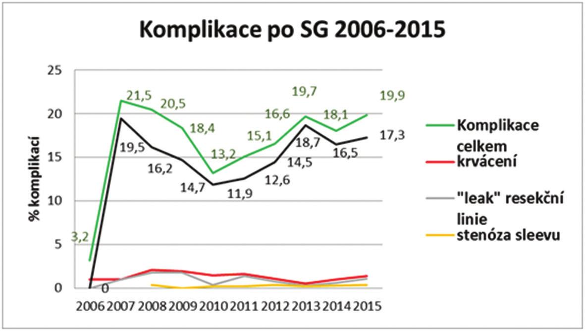 Komplikace po SG 2006−2015 Graf 6: Complications after SG 2006−2015