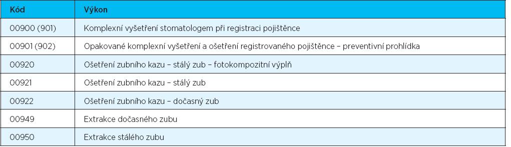 Kódy výkonů stomatologické péče [6]