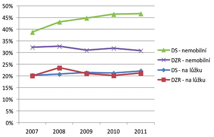 """Vývoj podílu osob """"mobilních za pomoci druhé osoby"""" a """"upoutaných na lůžko"""" v domovech pro seniory a v domovech se zvláštním režimem v letech 2007-2011. Zdroj: data MPSV (2013)"""