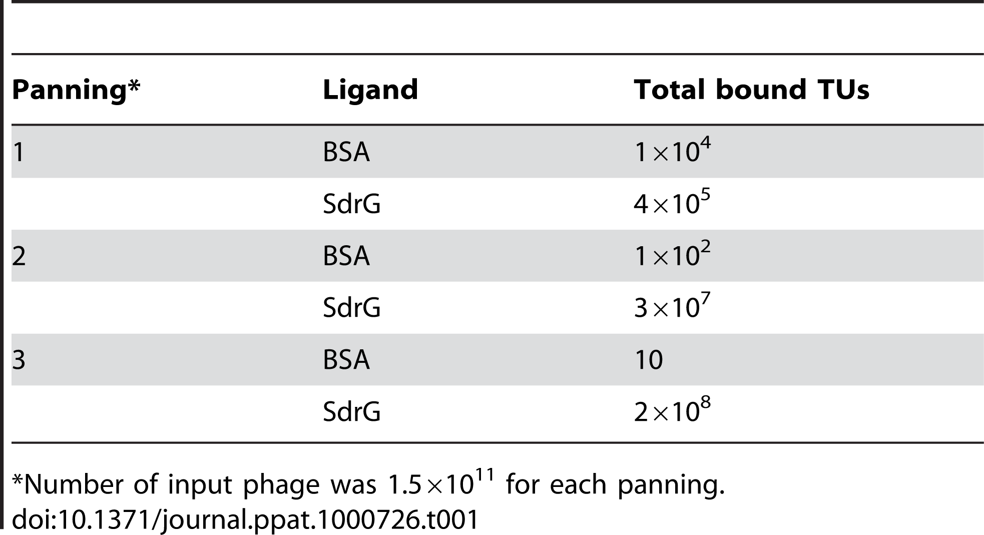Number of transducing units (TUs) obtained after each panning against BSA and SdrG<sub>N2N3</sub>.