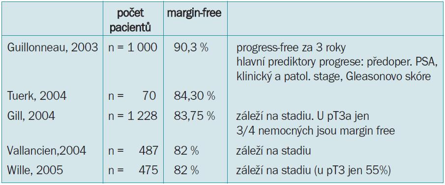 Status free-margin po laparoskopických radikálních prostatektomiích na vybraných pracovištích (všechny citovaní autoři zdůrazňují velký rozdíl mezi stadii T2 a T3, kdy dochází k nárůstu až o 30 %).