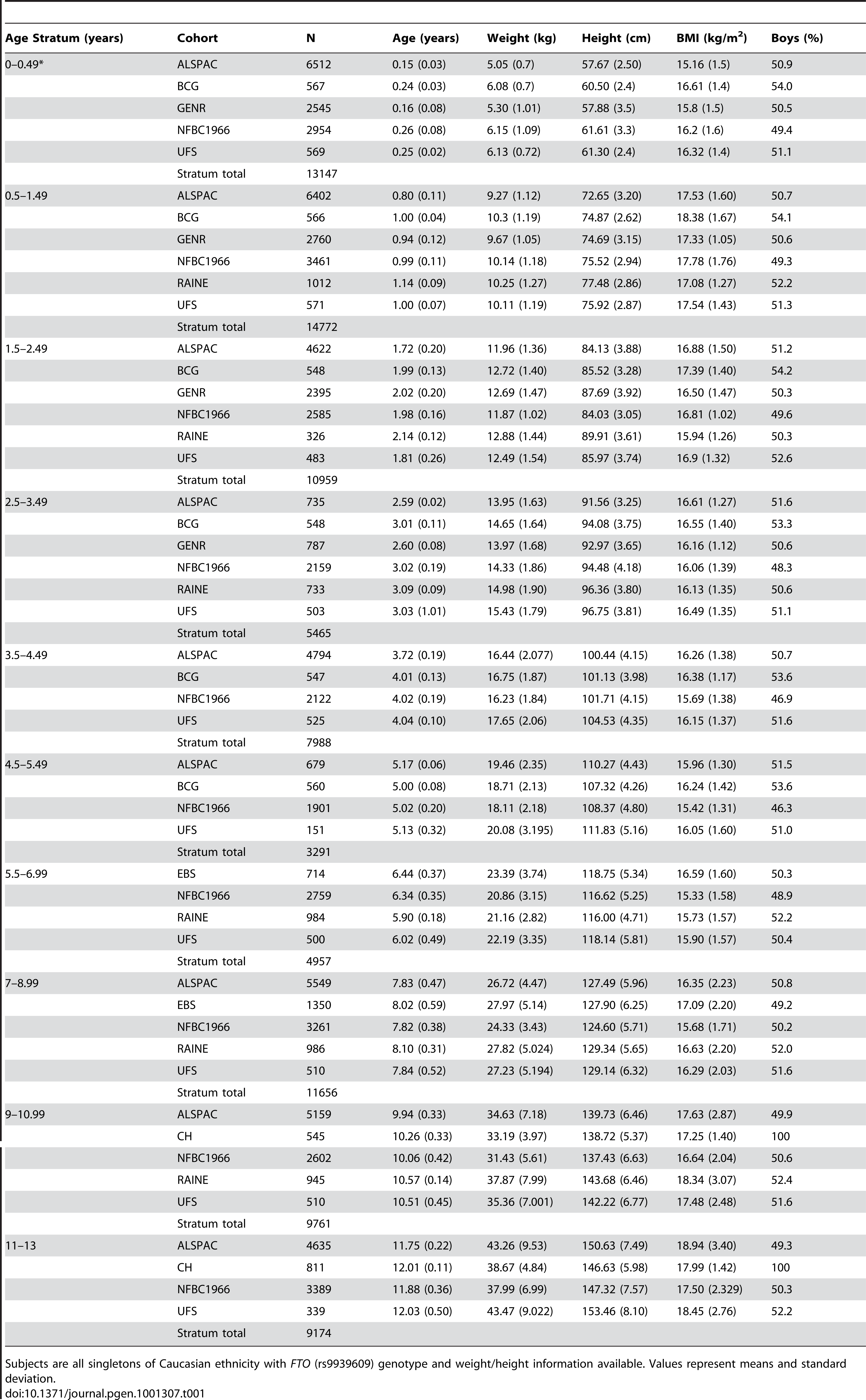 Numbers and characteristics of subjects by cohort and age stratum.