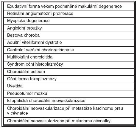 Oční onemocnění komplikované choroidální neovaskularizací