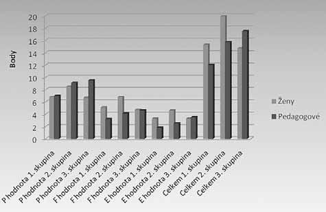 Rozdělení průměrných hodnot žen a pedagogů podle věkových skupin
