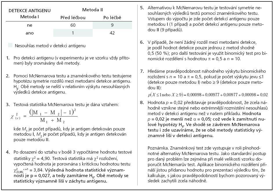 Příklad 7. Znaménkový test jako alternativa McNemarova testu při hodnocení rozdílu relativních četností u párových sledování.