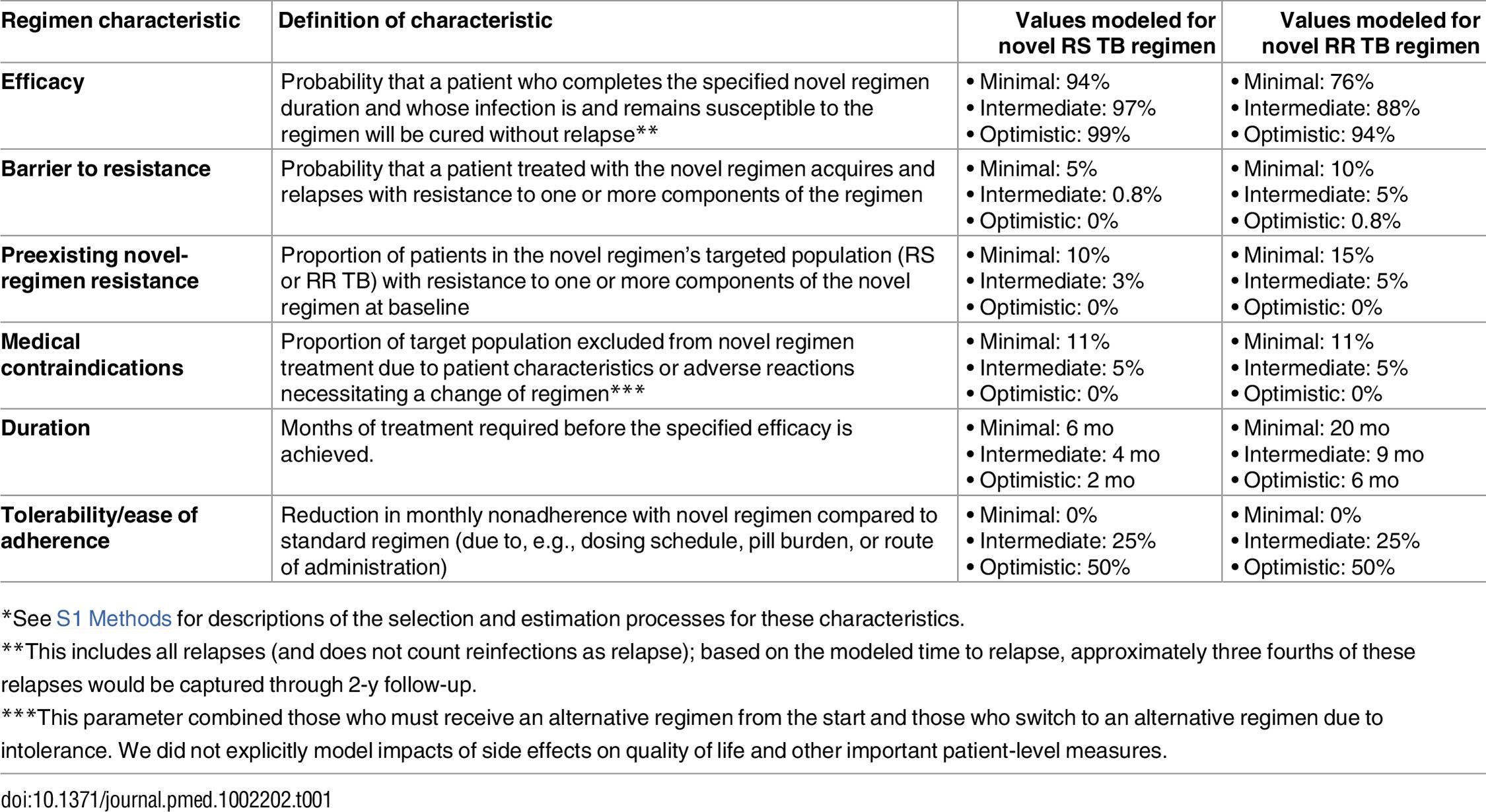 Modeled novel regimen characteristics and target values<em class=&quot;ref&quot;><sup>*</sup></em>.