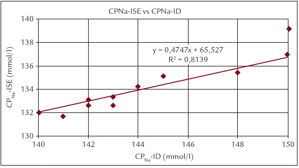 """Korelace mezi hodnotami CP<sub>Na</sub> stanovenými z měření """"iontové dialyzance"""" na dialyzačním přístroji (CP<sub>Na</sub>-ID) s hodnotami stanovenými ve vzorku plazmy iontově selektivním analyzátorem Ionometer Fresenius (CP<sub>Na</sub>-ISE)."""