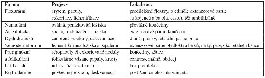 Formy alokalizace atopické dermatitidy