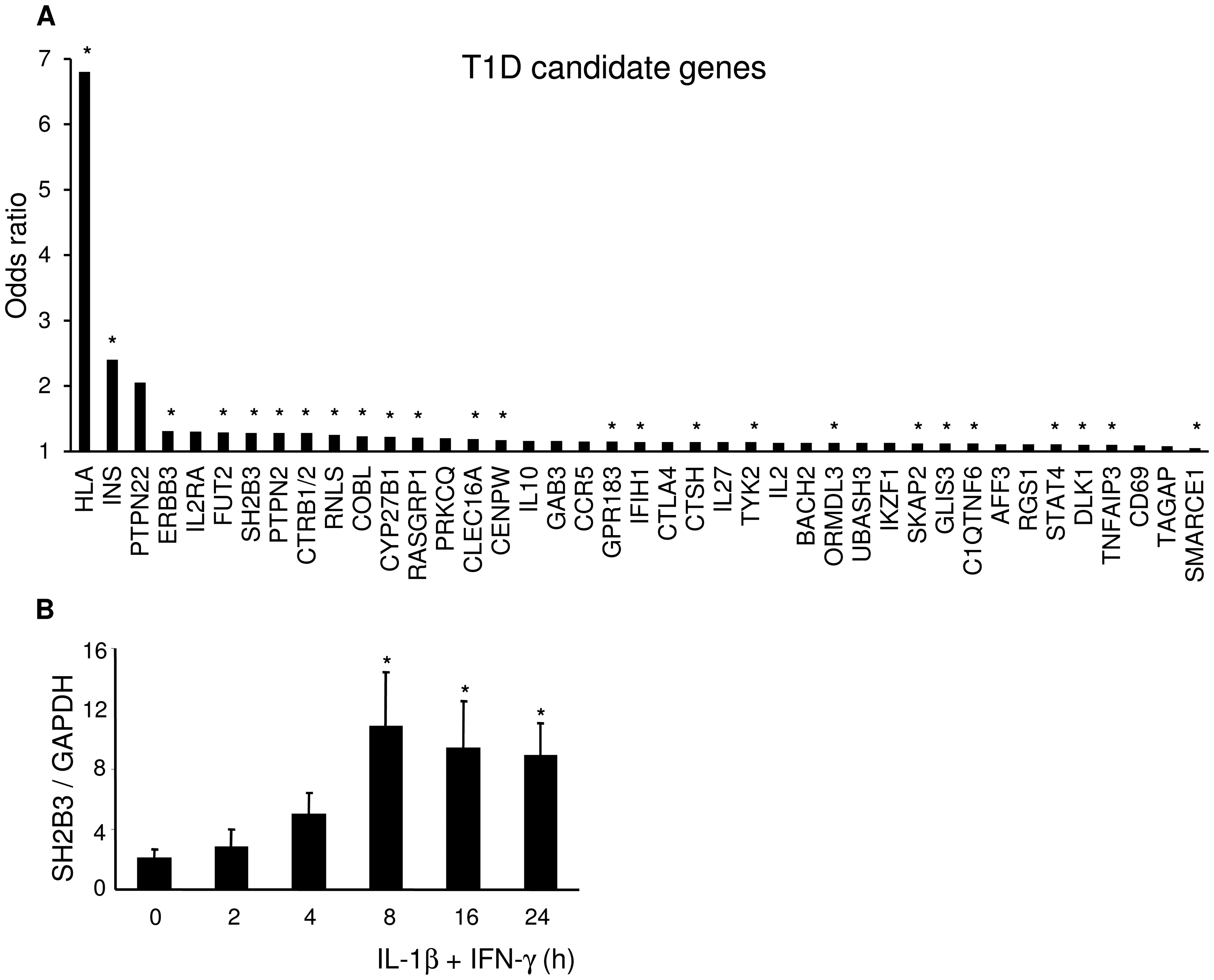 Two thirds of candidate genes for T1D are expressed in pancreatic beta cells.