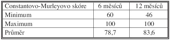 Funkční výsledek – relativní Constantovo-Murleyovo skóre Tab. 3. Functional results – a relative Constant-Murley score