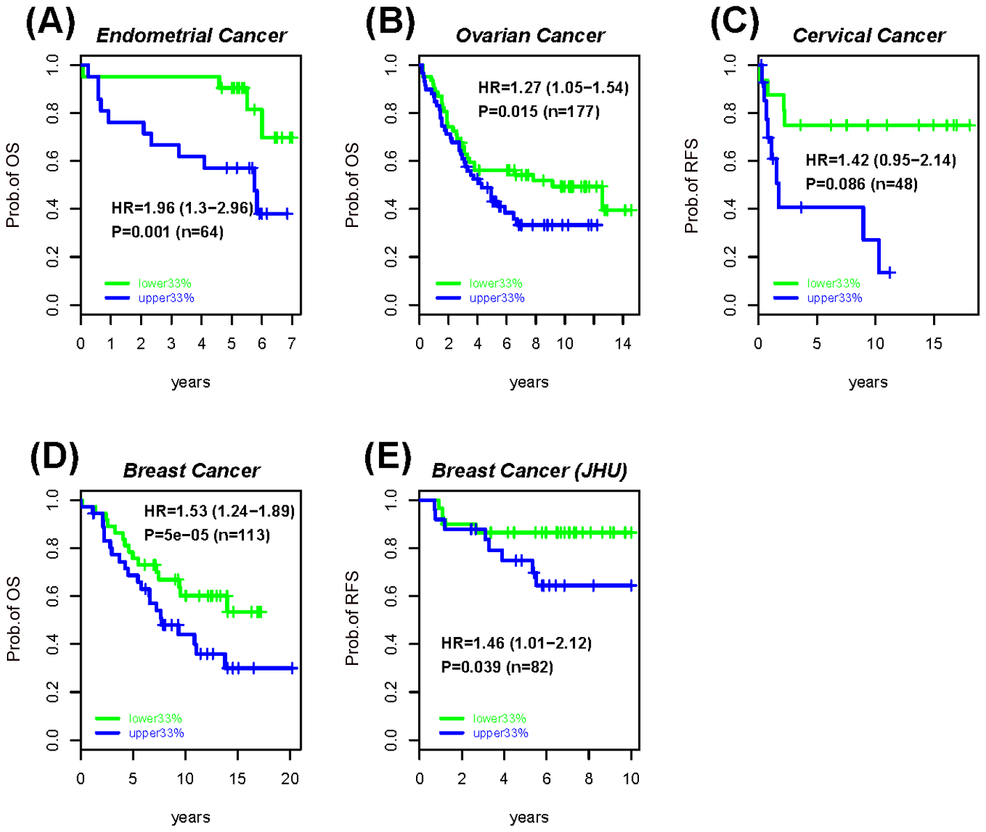 Survival analysis of the MESCs demethylation instability index in various cancers.