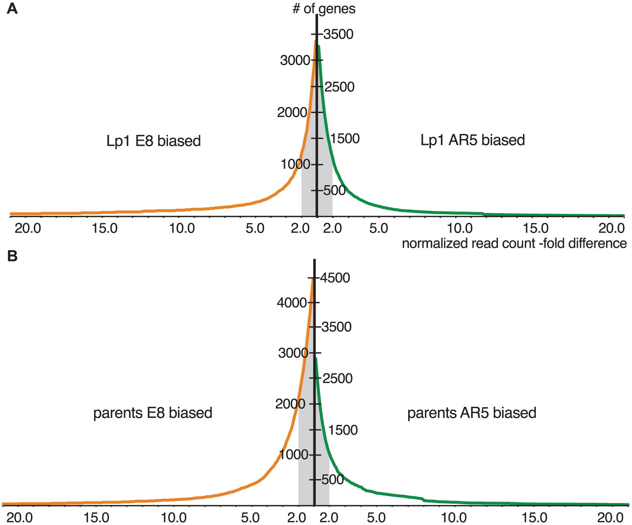 Cumulative distributions of gene expression ratios for Lp1 and parents.