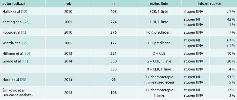 Infuzní toxicita antiCD20 monoklonálních protilátek u nemocných s CLL v klinických studiích