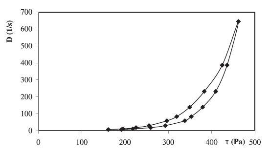 Reologická krivka hydrogélu 2,5 % HEC + 0,1 % CHX