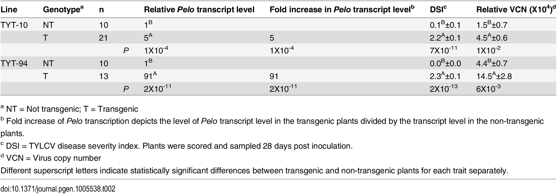 Effect of over-expressing the <i>Pelo</i> allele from M-82 plants in transgenic TY172 plants.