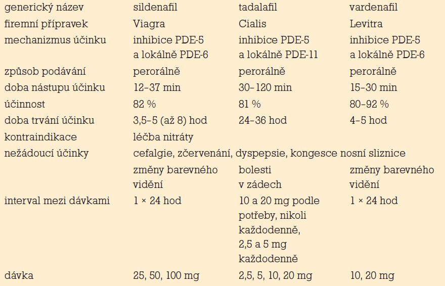 Srovnání hlavních komerčních perorálních preparátů PDE-5. generický název sildenafil tadalafil vardenafil