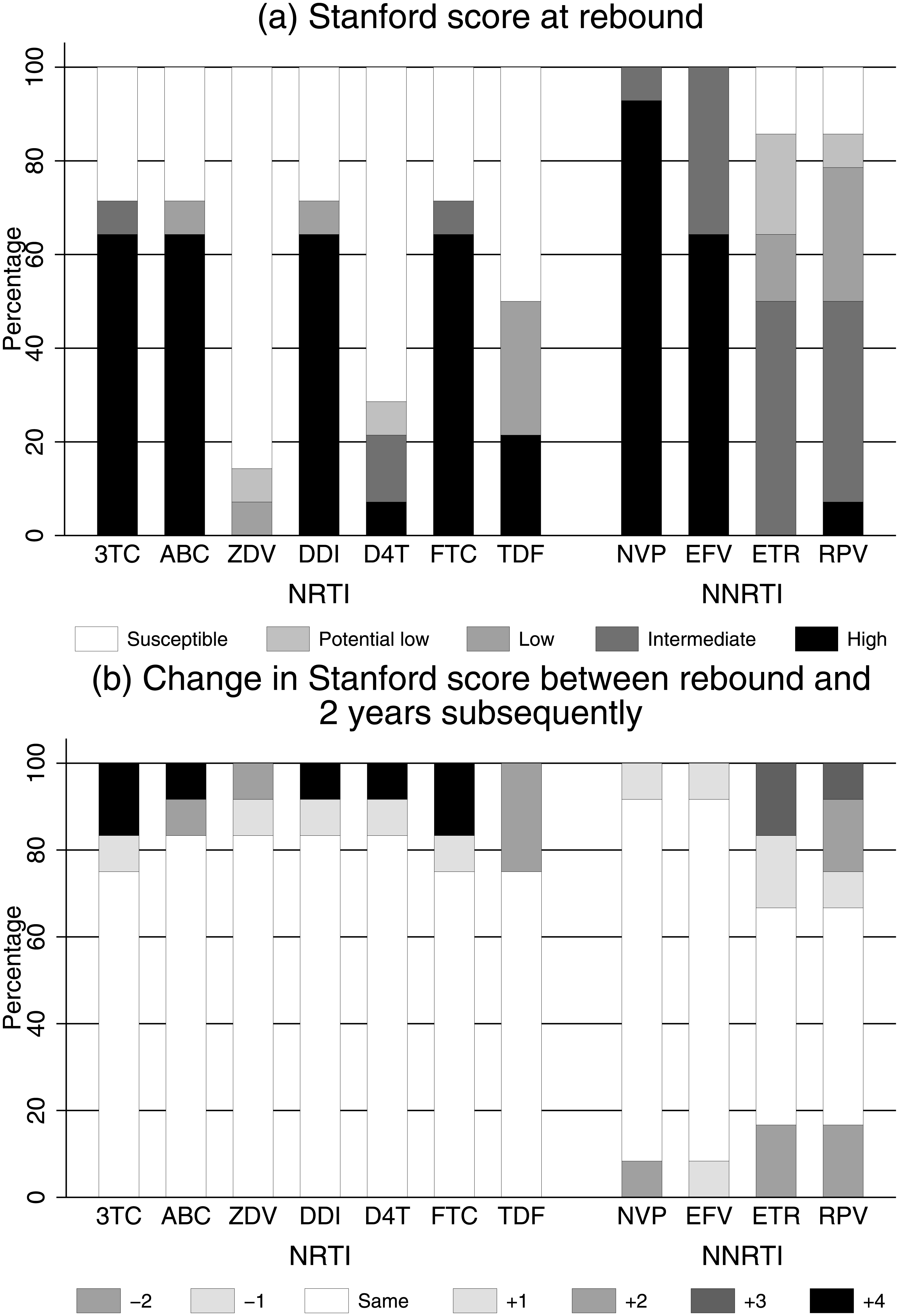 (a) Predicted drug susceptibility at rebound and (b) change in susceptibility over a median 2 years in those randomised to 2NRTI+NNRTI maintenance (<i>n</i> = 12).
