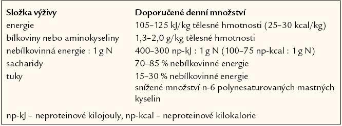 Doporučené složení klinické výživy u kriticky nemocných se sepsí.