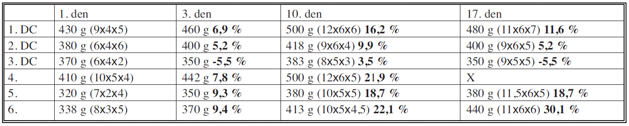 Procentuální změny velikosti a váhy tumoru Table 1. Percentage changes in the tumor size and weight