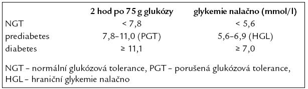Prediabetes a diabetes – hraniční kritéria glykemií.