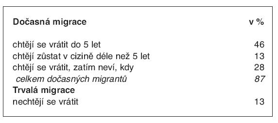 Podíl dočasných a trvalých migrantů v % (n = 207)